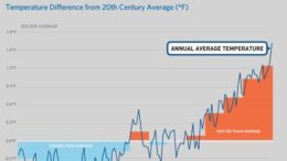 2015 Is the Hottest Year On Record